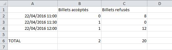 Excel - les statistiques d'affluence