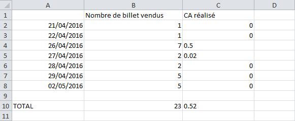 Excel - les statistiques de ventes